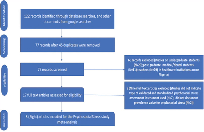 Figure 1: PRISMA literature search flow chart for psychosocial stress prevalence meta-analysis