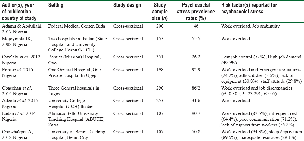 Table 1: Psychosocial stress prevalence rates, risk factors, sample sizes, settings and study designs of eight articles for meta-analysis