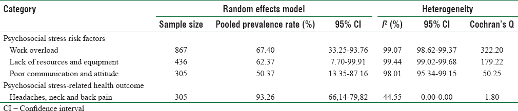 Table 5: Psychosocial stress risk factors and related health outcomes prevalence, 95% confidence interval, and heterogeneity test