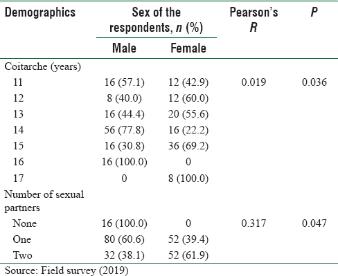 Table 2: Association between selected variables and sex of the respondents