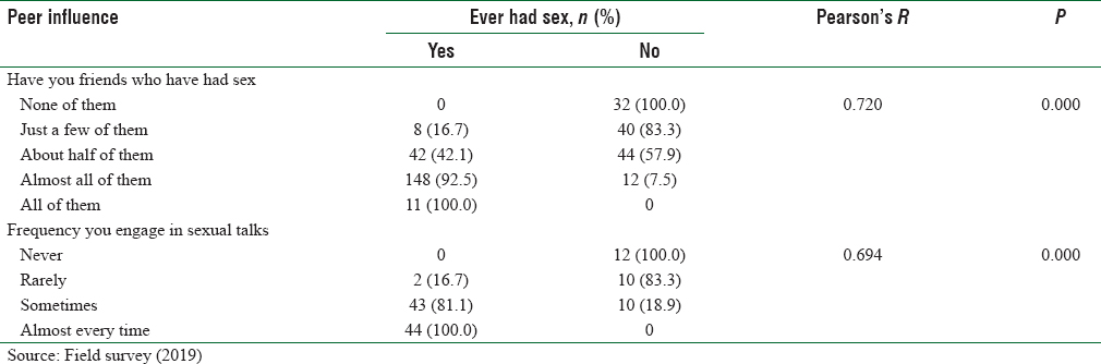 Table 4: Association between peer influence and sexual behaviors