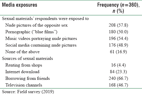 Table 5: Exposures to sexual media materials by the respondents